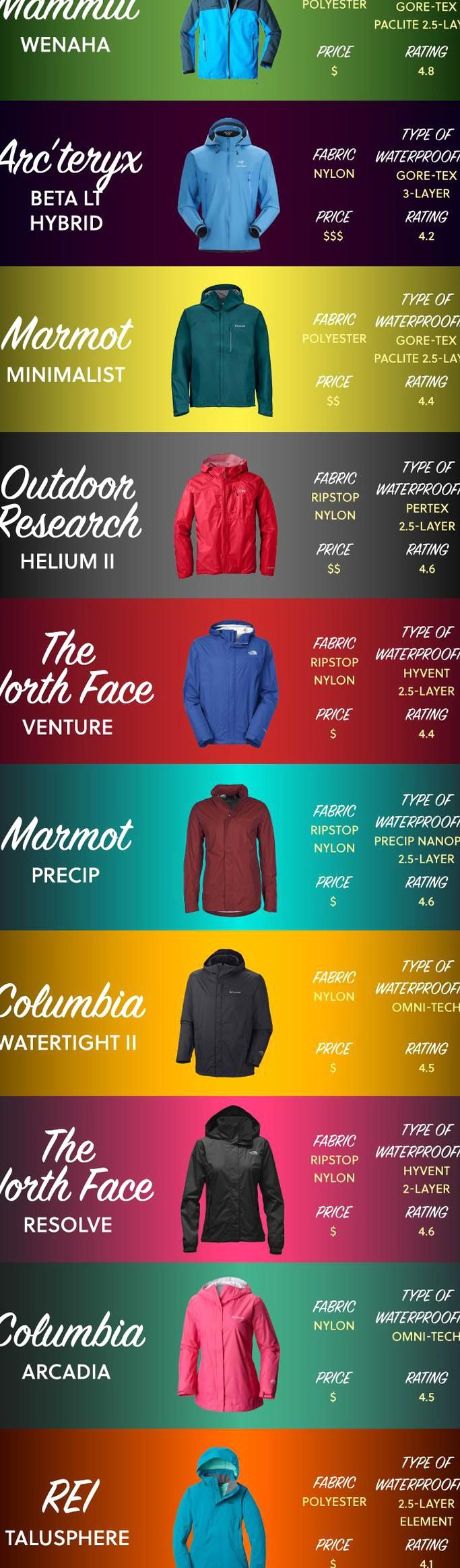 Photo of Best Rain Jackets for Hiking – Hiking Clothes for Summer Winter Fall and Spring …