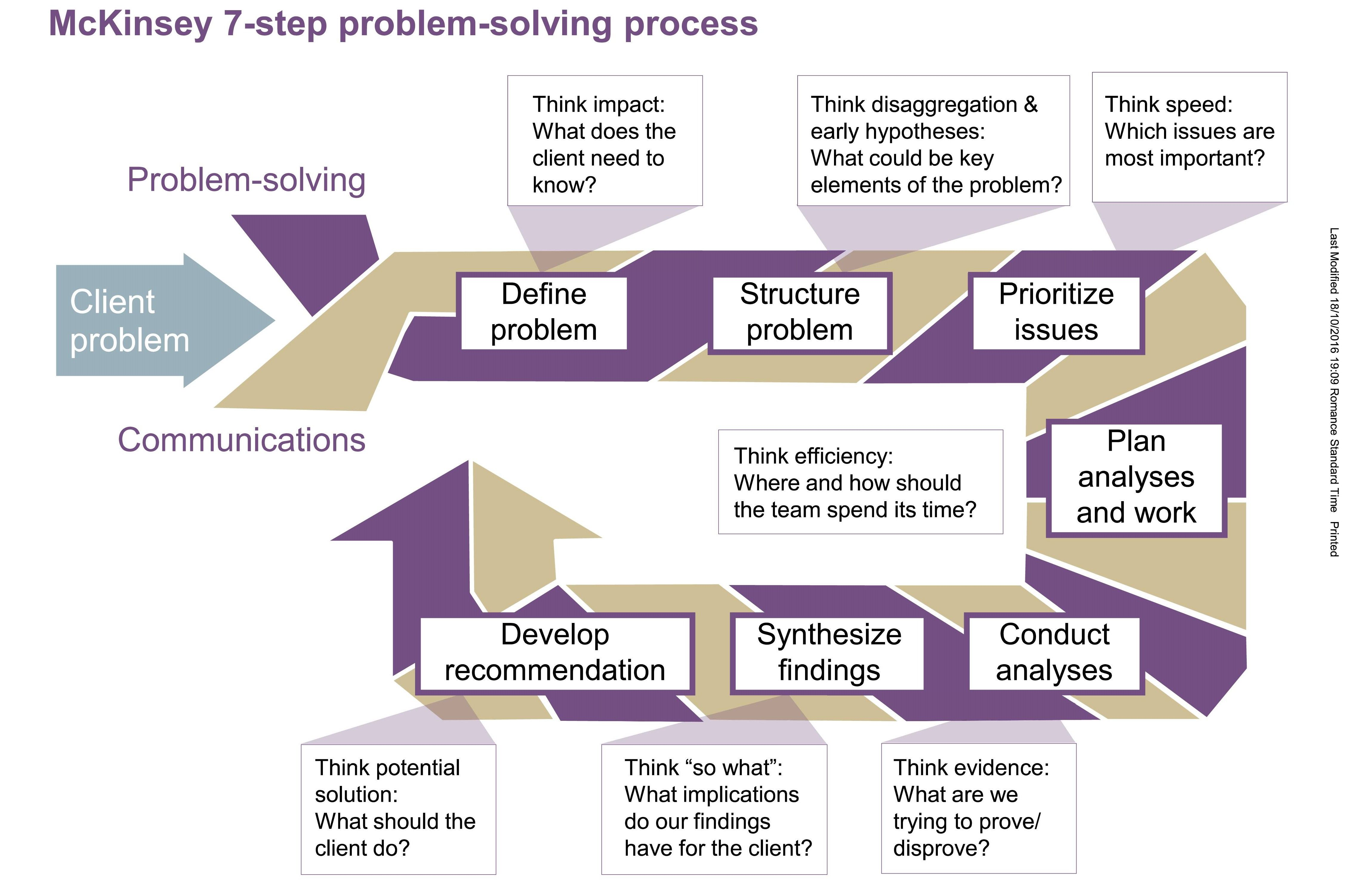 Mckinsey 7 Step Problem Solving Process