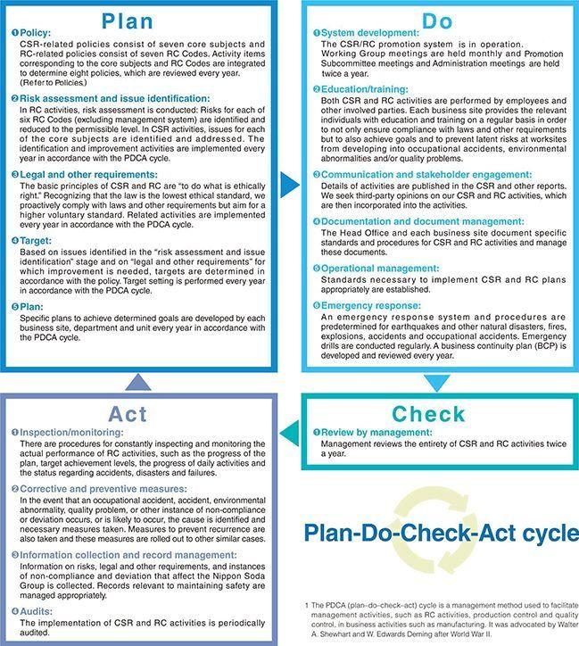 Billedresultat For Csr Risk Check  Csr
