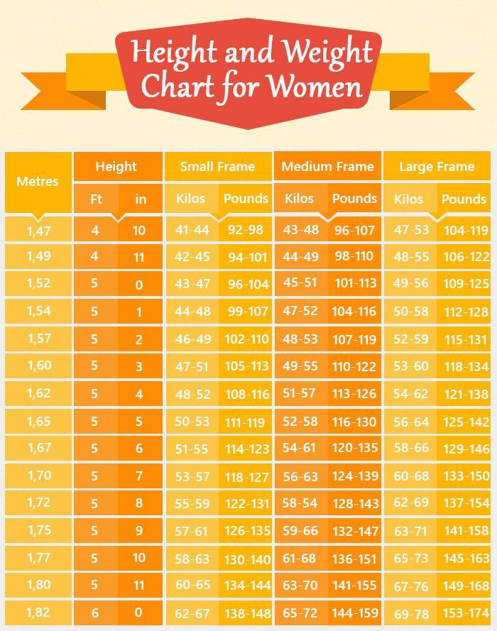 women body weight chart