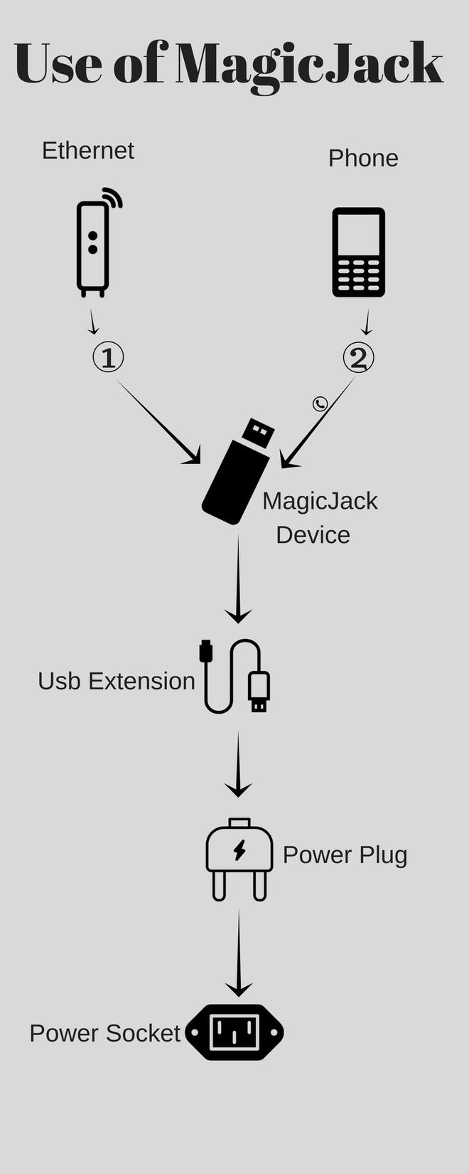 How to Use MagicJack Device 2018 Plugs, Landline phone, Usb