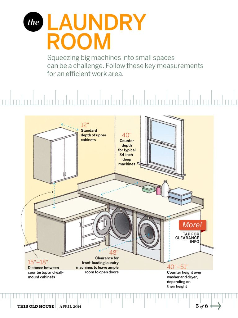 Home Measurements You Should Know Laundry Room Laundry Room Washing Machine In Kitchen Small Spaces