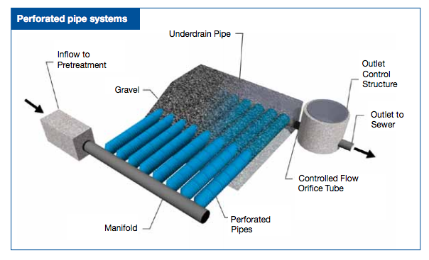 perforated pipe system   water and solar   Pipes, Water, Solar