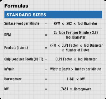 Cnc Machining Formulas And Calculators Conversion Chart Math