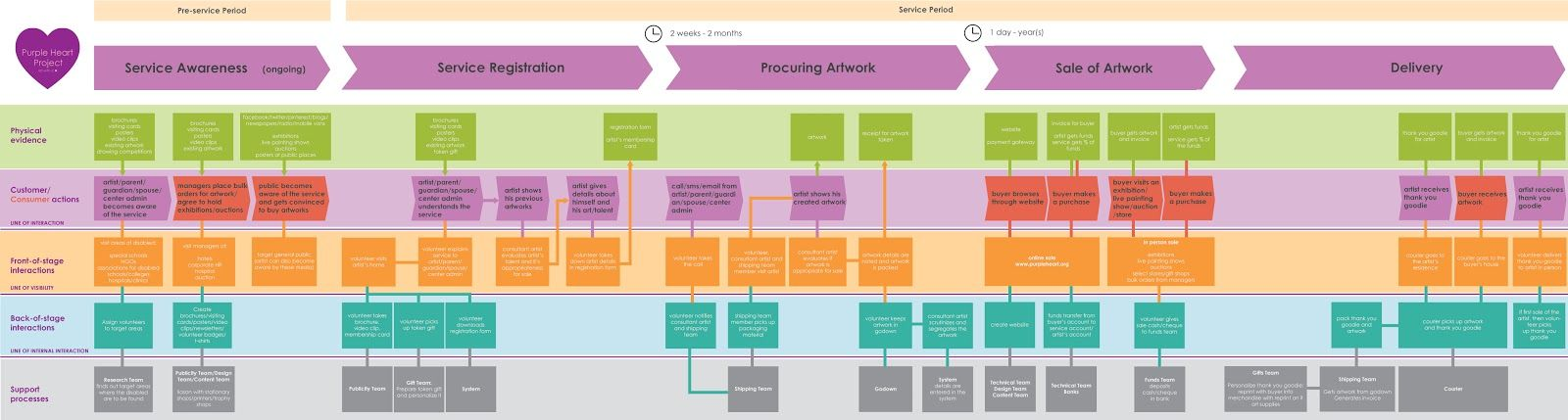 Social Entrepreneurship Service Ecology Map Customer Journey