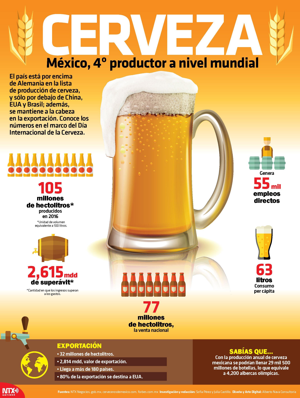 DíaDeLaCerveza 🍺| #SabíasQue la producción anual de cerveza ...