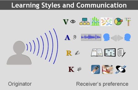 88f5673643f13c448941021985a99faa having a working knowledge of learning styles will allow every one