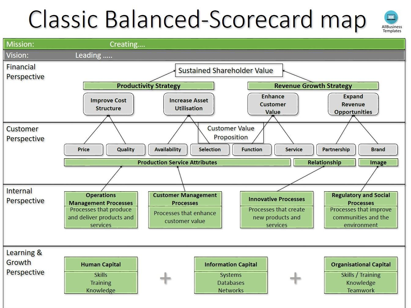 Business Balanced Scorecard Template Templates At Allbusinesstemplates Com Strategy Map Strategic Planning Change Management