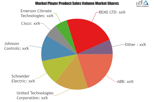 Building Energy Management Market To Witness Huge Growth By 2025 Key Players Abb United Technologies Schneider Electr Energy Management Marketing The Unit