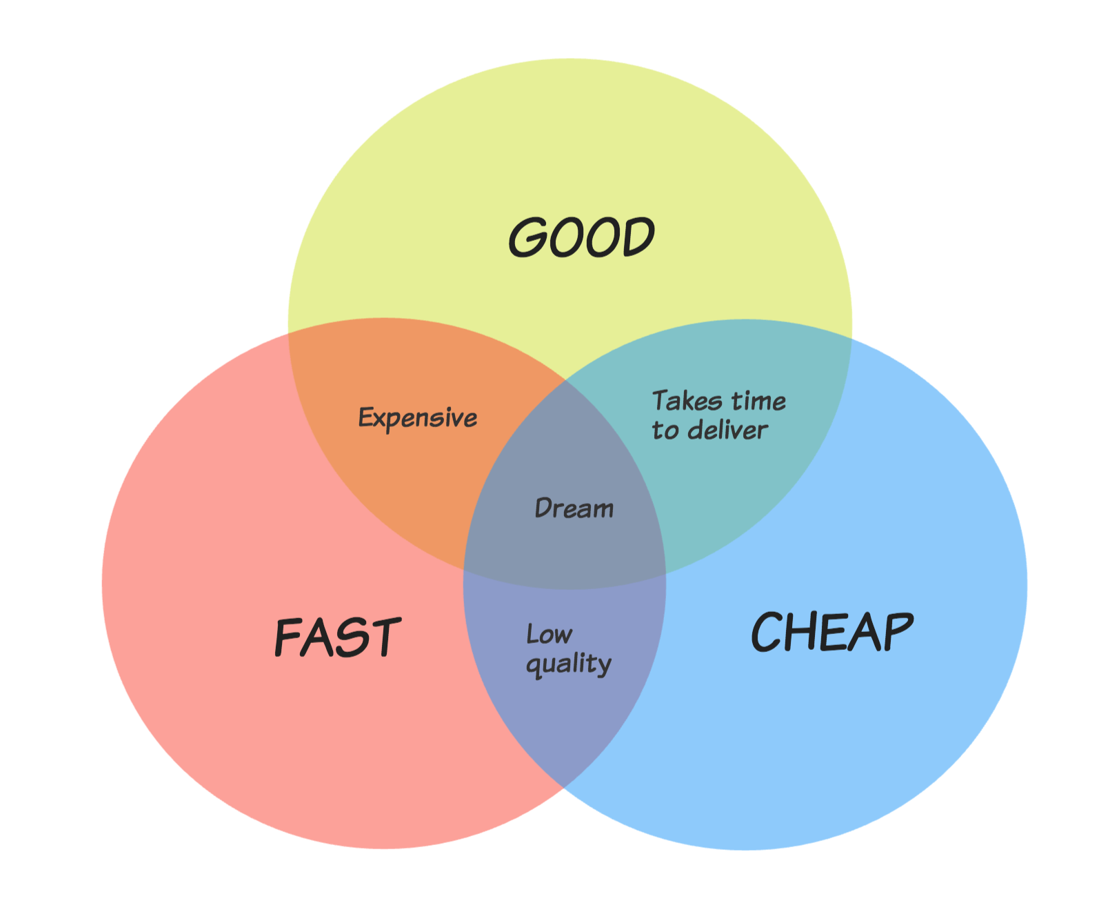 Venn Diagram Free Template
