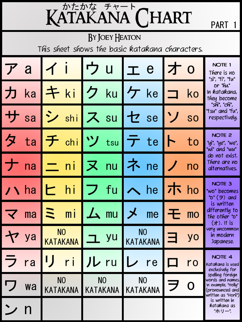 My Article | Japanese | Pinterest | Katakana chart, Japanese ...