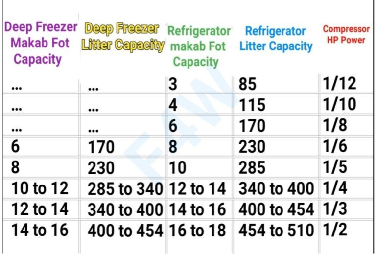 Compressor Attach Litter Or Cubic Feet Refrigeration Details Fully4world Fully4world Refrigerator Compressor Compressor Cubic Foot
