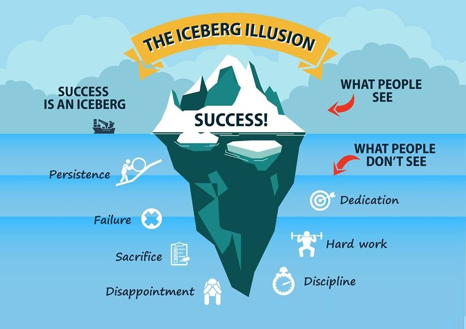 PlacementindiaSays Success is an Iceberg! Job opening
