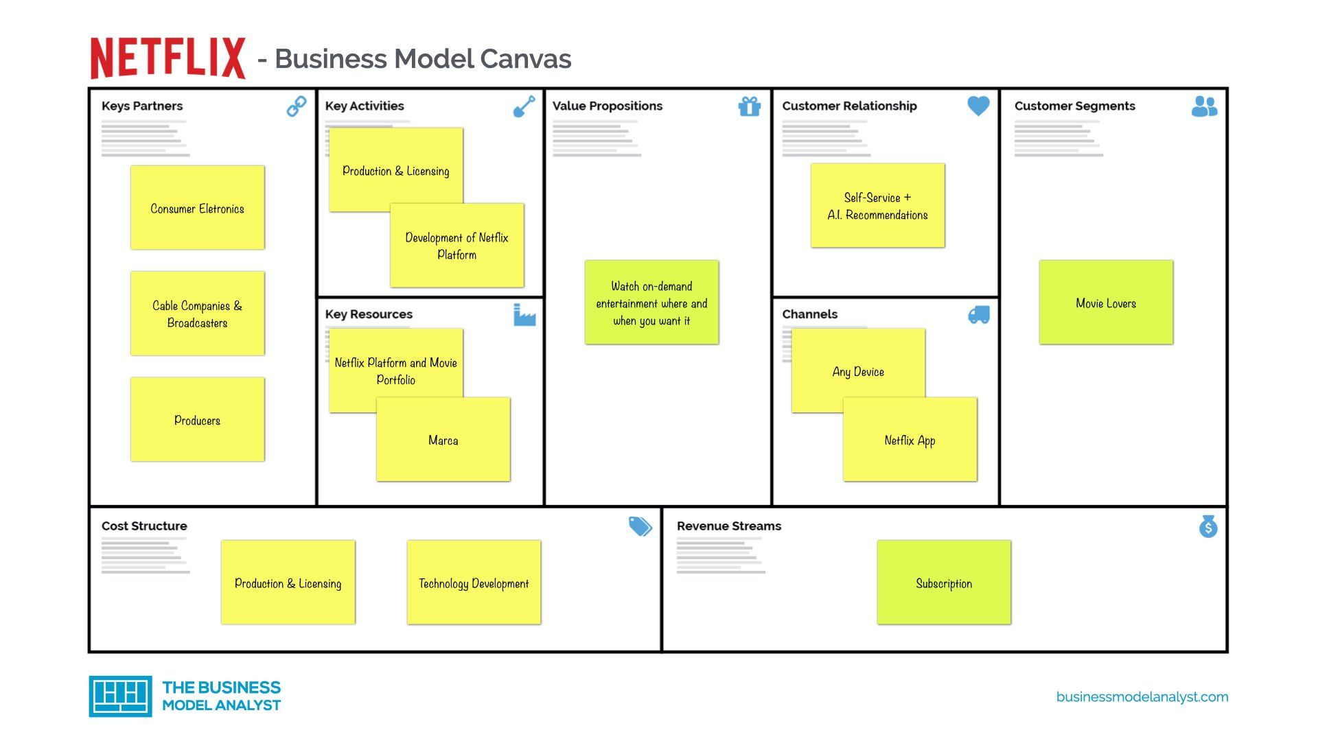 Contoh Bisnis Model Canvas - Guru Paud