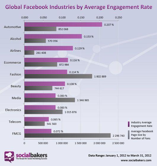 Facebook'ta en 'muhabbetli' sektör otomotiv