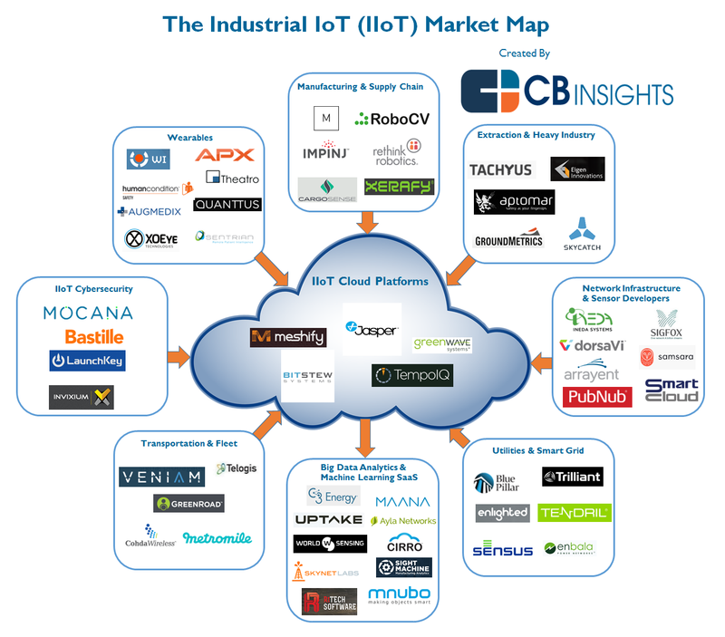 What Industrial Internet Of Things Iot Startups Are Tackling The