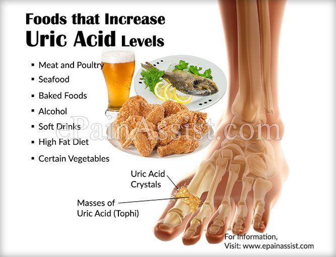 low uric acid diet plan