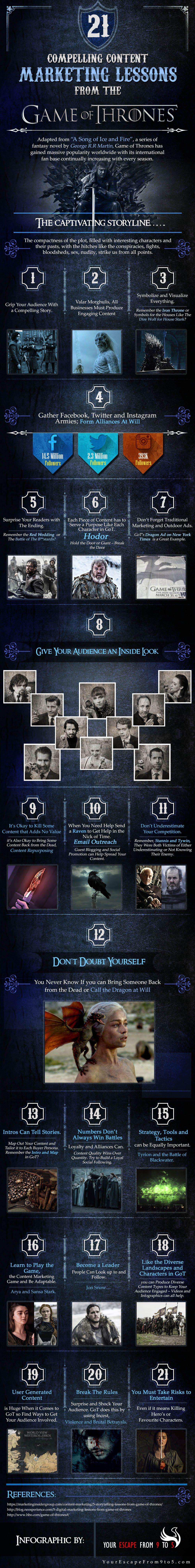 Content Marketing Lessons from the Game of Thrones #Infographic