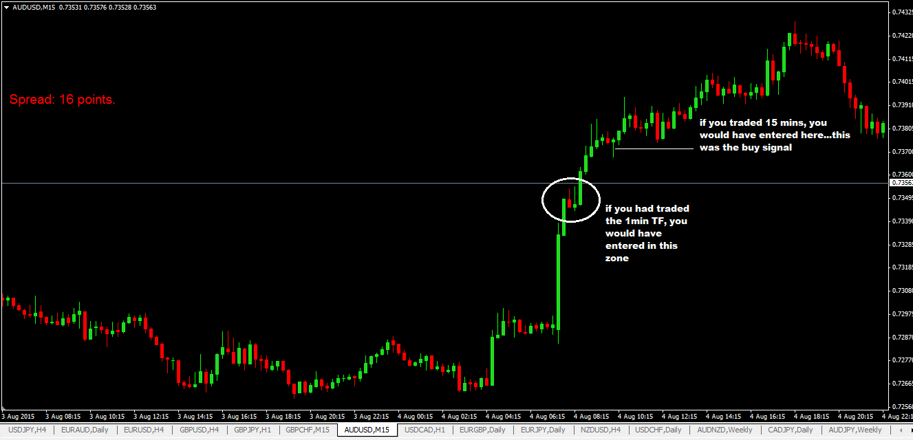 minute forex news trading system also strategies rh pinterest