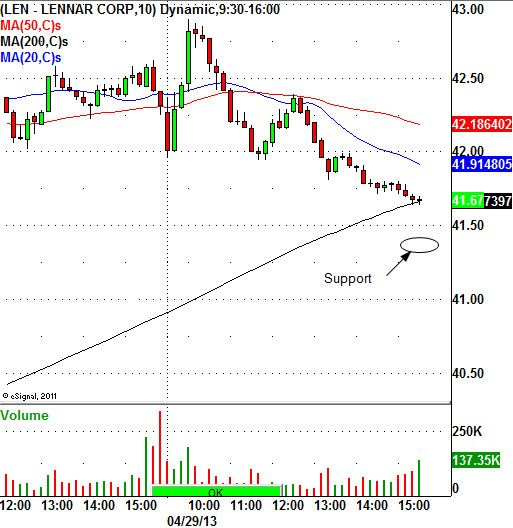 Weak Showing For The Home Builders Stock Market Technical