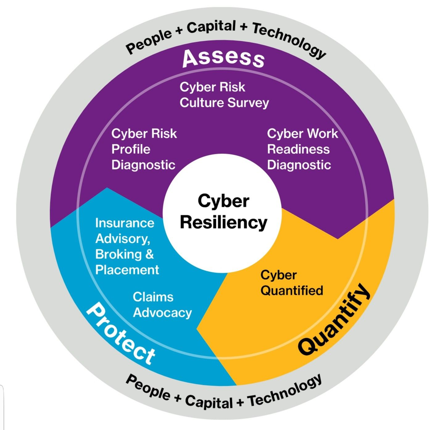 Pin By Dan Williams On Cyber Security Risk Management Cyber
