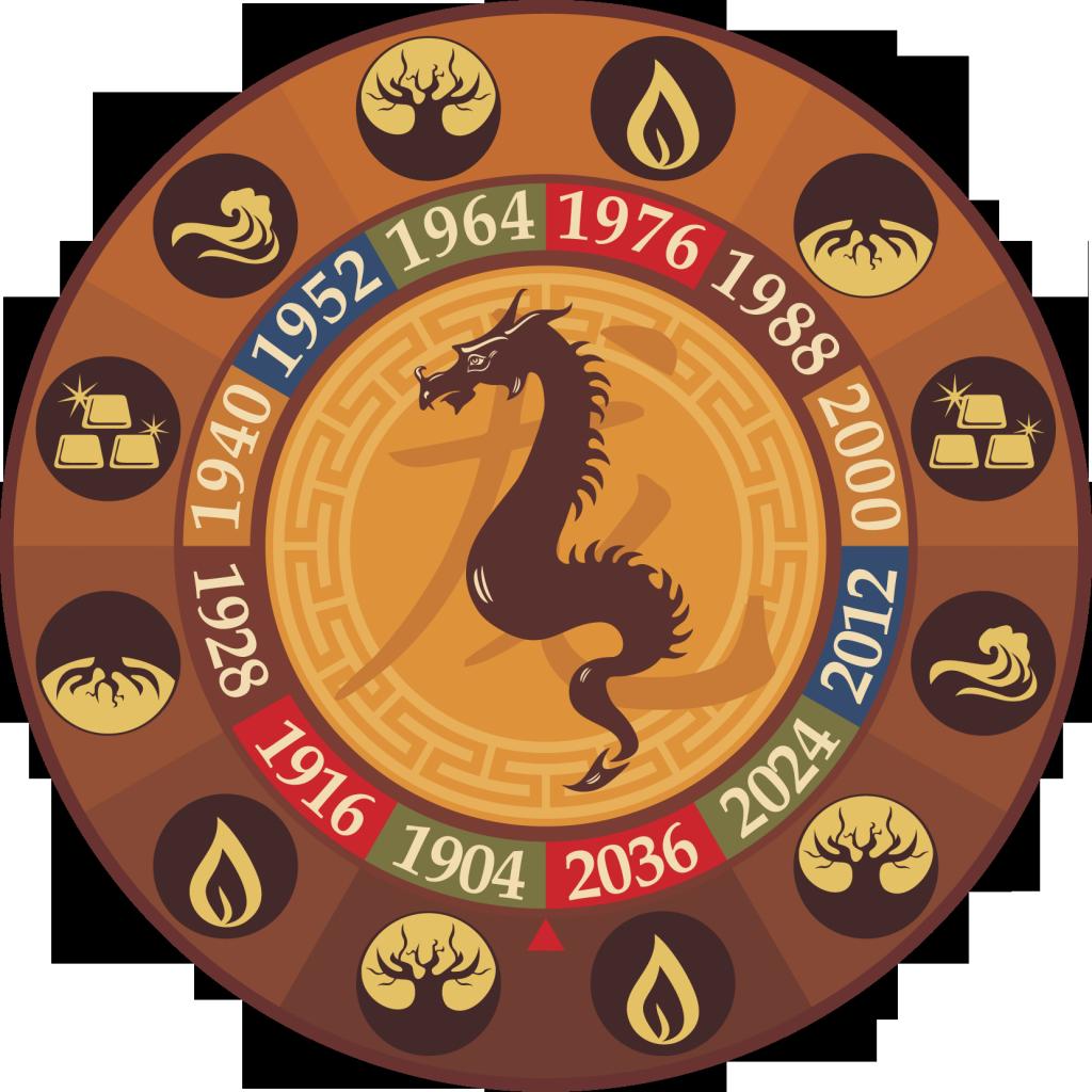 картинки в китайском гороскопе них нашлось