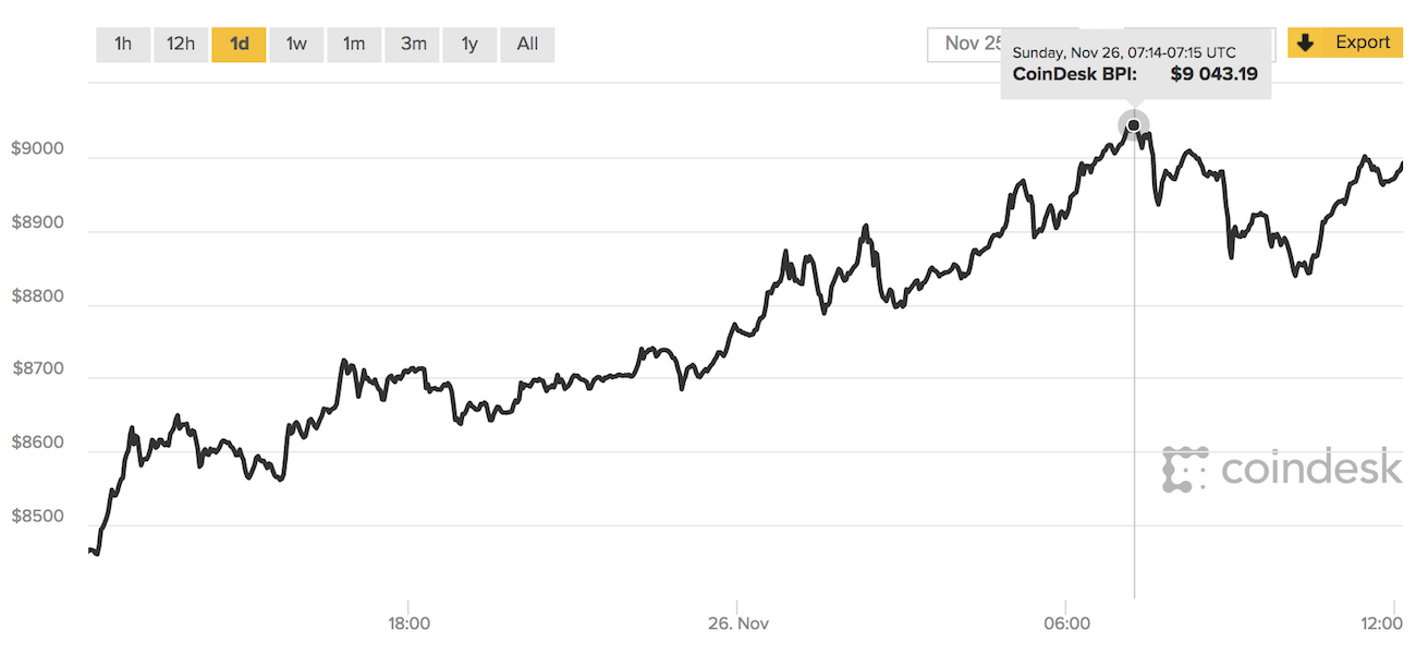 Bitcoin Price Tops 9 000 In Historic First Bitcoin Price Bitcoin Cryptocurrency