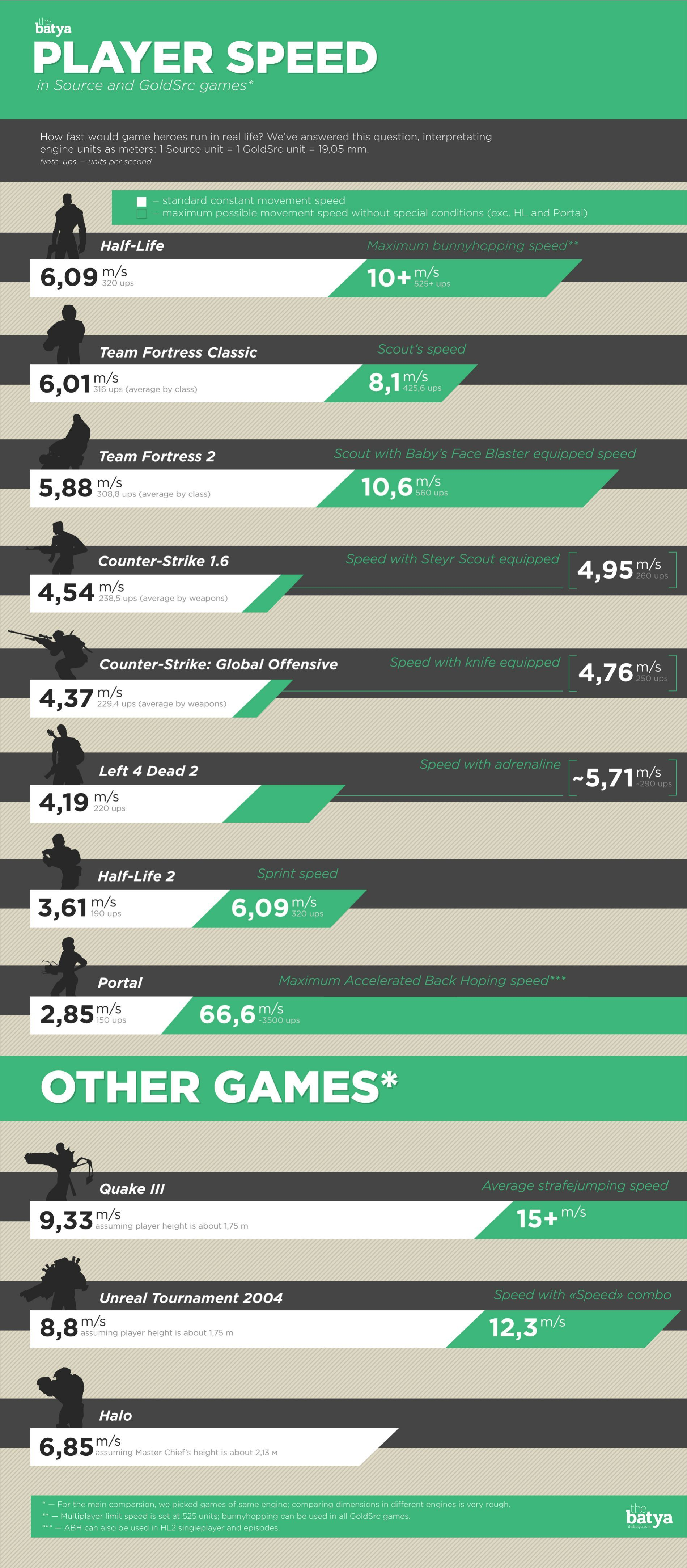 Infographic players speed in fps imagens