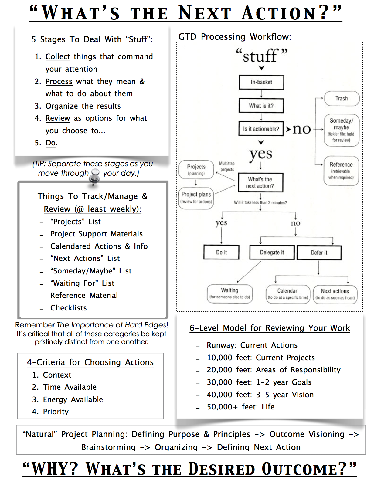 Cheat Sheet Overview Of Basic Gtd Ideas I Like That It S All On One Page For Easy Reference
