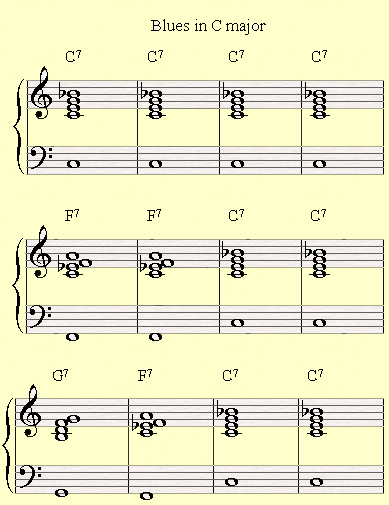 Introducing The Shell Voicings On A Blues In C Major Music