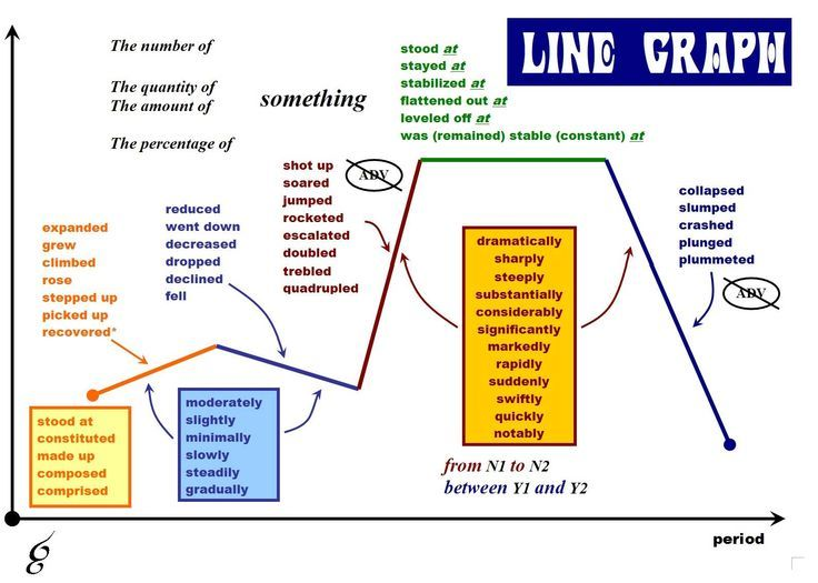 Useful Vocabulary To Describe A Line Graph Business