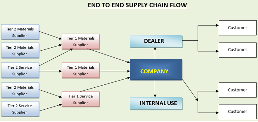 Reinventing Supply Chain Management Model Supply Chain Management Supply Chain Business Process Management