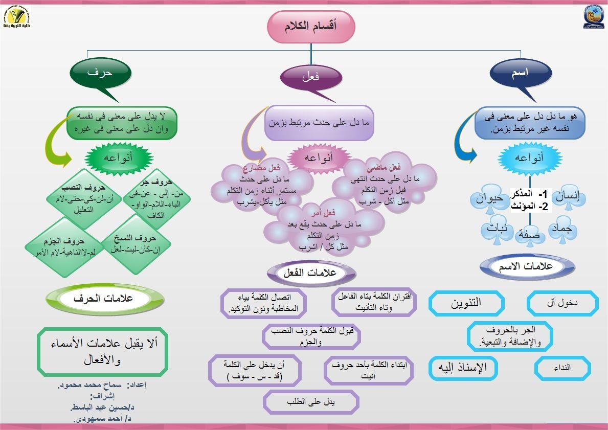 Image Result For اللغه العربية اقسام الكلام Arabic Worksheets Activities For Kids Arabic Language