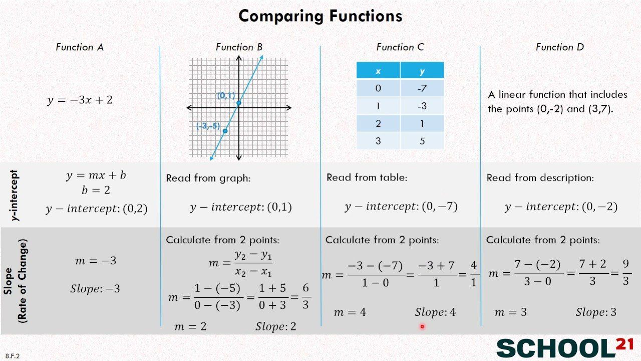 Comparing Functions Worksheet 8th Grade Pare Functions Examples Solutions Videos Worksheets In 2020 Worksheets Math Worksheets Relationship Worksheets