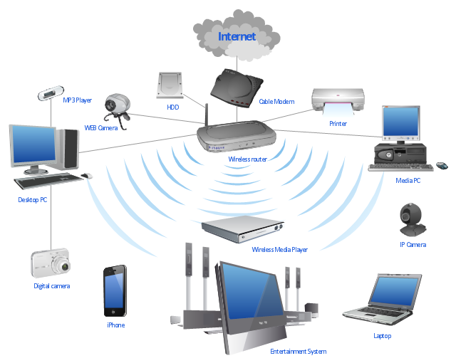 image result for laptop network image  wireless router