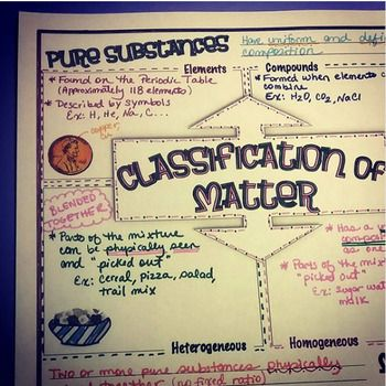 Free Chemistry Doodle Notes Page Classification Of Matter