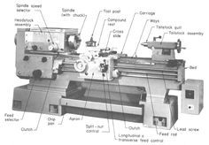 Diagram Of A Lathe With Explanantion Of Components Lathe Machine Parts Lathe Machine Lathe
