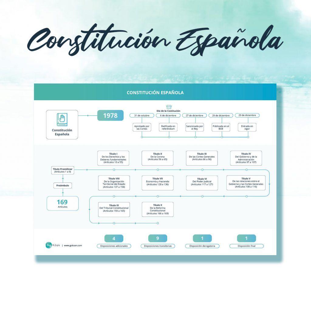 Esquema Oposiciones La Constitución Española Y Los Datos Clave Oposicion Oposiciones Educacion Oposiciones Auxiliar De Enfermeria