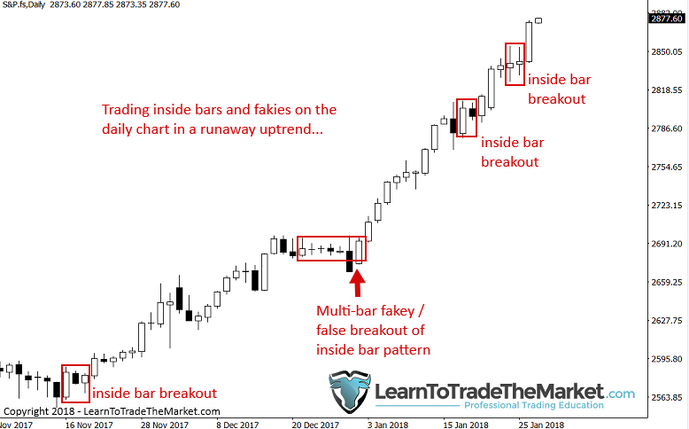 How To Catch That Runaway Market Trend Learn Trade The