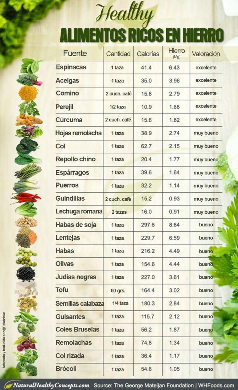 Alimentos Ricos En Hierro Alimentos Ricos En Hierro Alimentos Con Alto Contenido De Hierro Alimentos Con Hierro