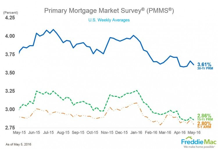 Mortgage Rates Inch Lower Slowdown In Some Hot Markets Mortgage