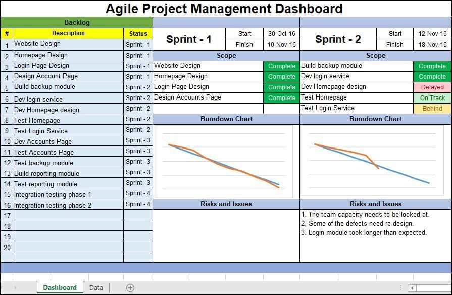 Agile Project Management Dashboard Excel Projetos