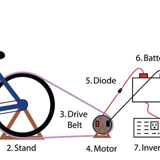 How To Build A Bicycle Generator Survival Alternative