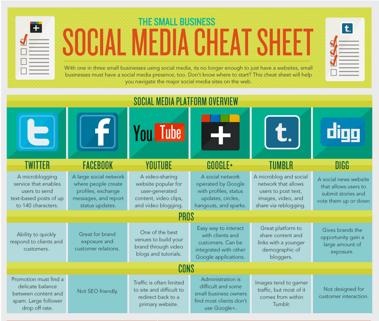 The Small Business Social Media Cheat Sheet Social Media Cheat Sheet Small Business Social Media Small Business Social