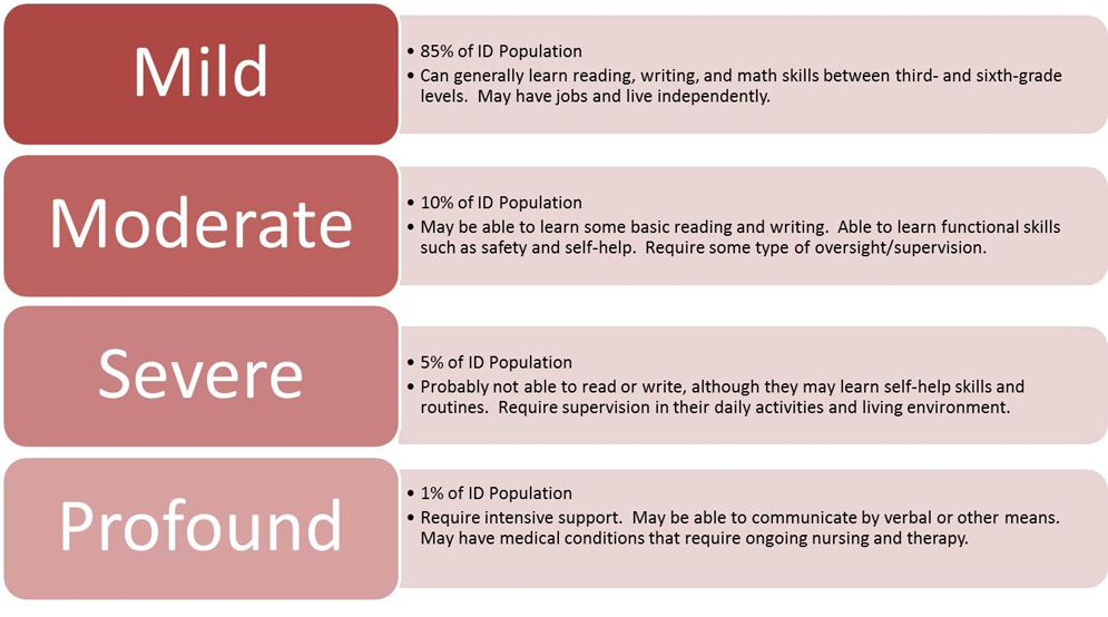 Autism With Intellectual Disability >> Intellectual Disability Fact Sheet For Work Learning