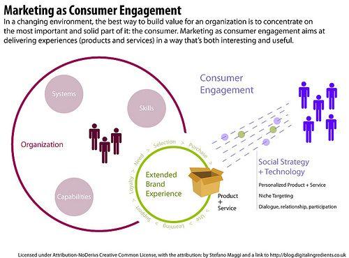 Marketing As Consumer Engagement Video Marketing Marketing Lead Generation Real Estate