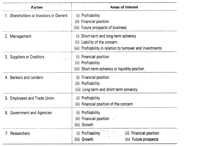 Financial Statements Analysis Important Questions For Cbse Class