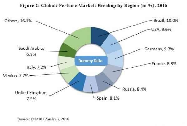 Global Perfume Market Expected To Reach Us 47 Billion By 2022