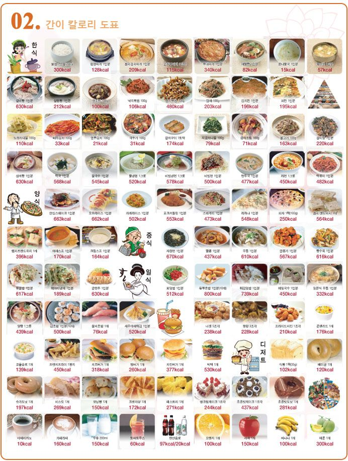 Calorie Table  Healthy Living    Yummy Food And Food
