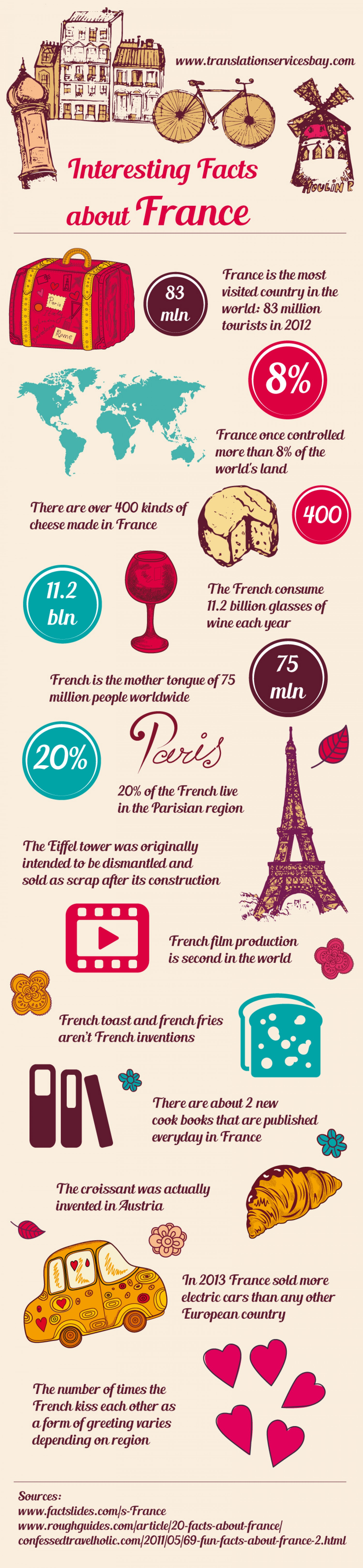 Interesting Facts About France Infographic